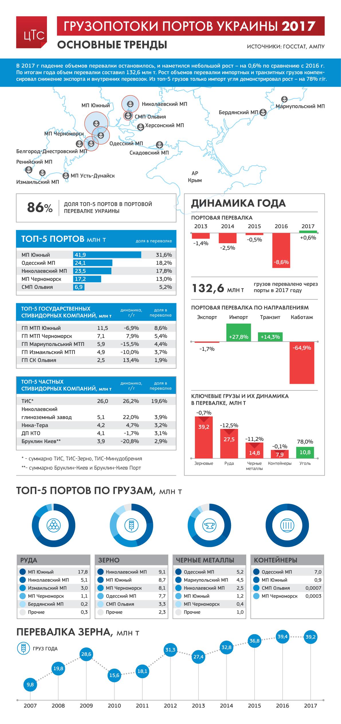 Грузопотоки портов Украины - 2017