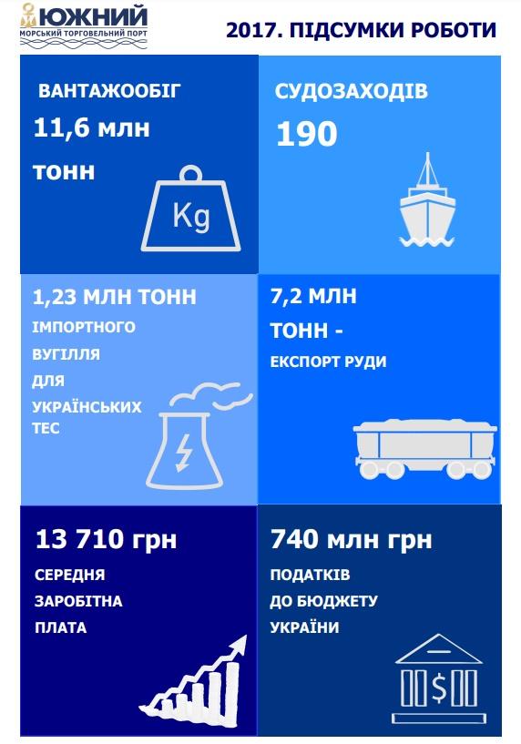 """Підсумки 2017 року: ДП """"МТП """"Южний"""" - лідер з перевалки вугілля в Україні"""